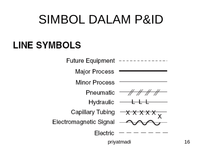 Process Flow Diagram (PFD) and Piping and Instrumentation